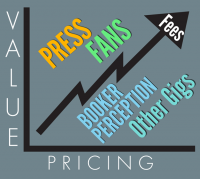 How To Set Realistic Pricing